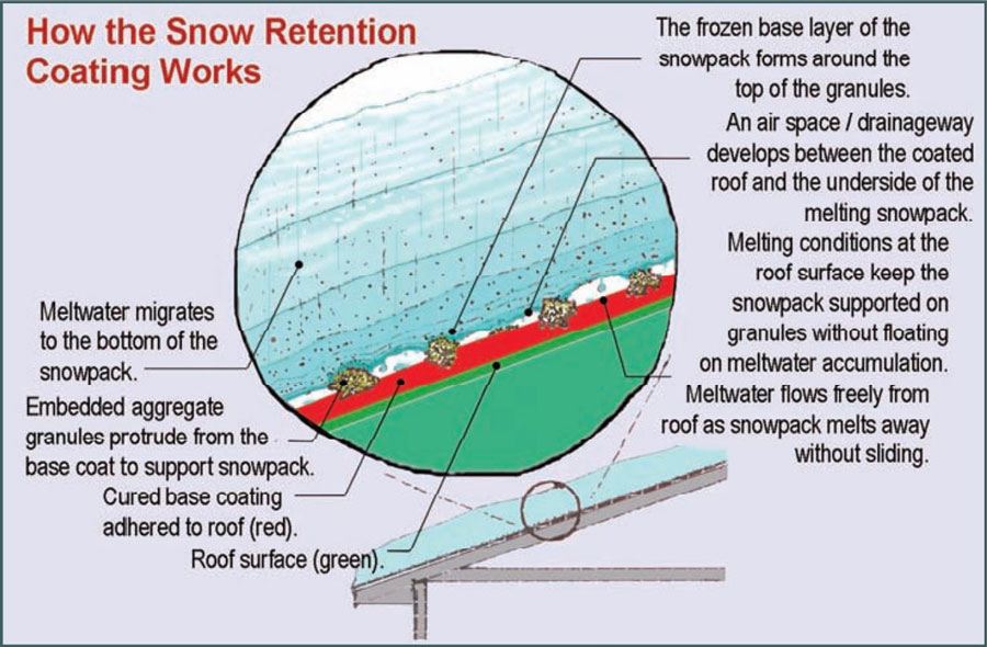 How SnowGrip Works