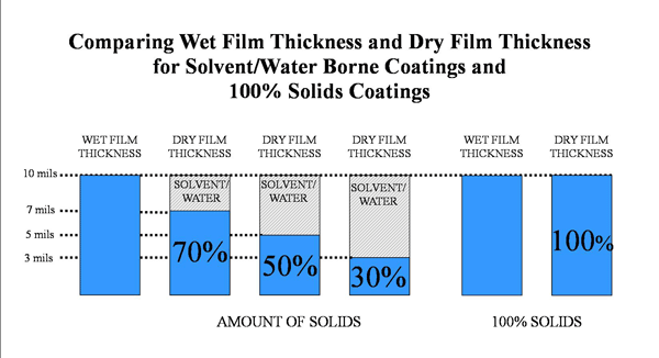 Solvents vs No Solvents Coating Film Thickness